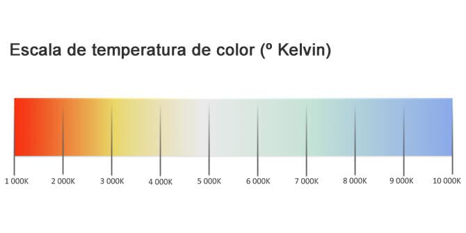 Escala de temperatura de color